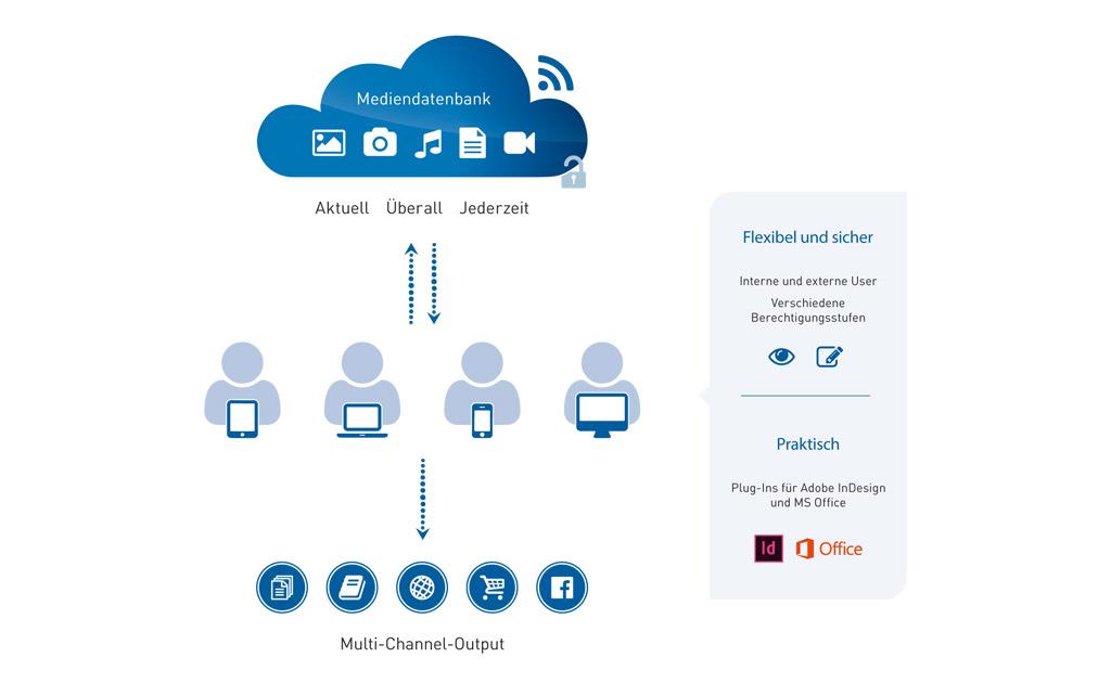 Mediendatenbank Übersicht Datenaustausch
